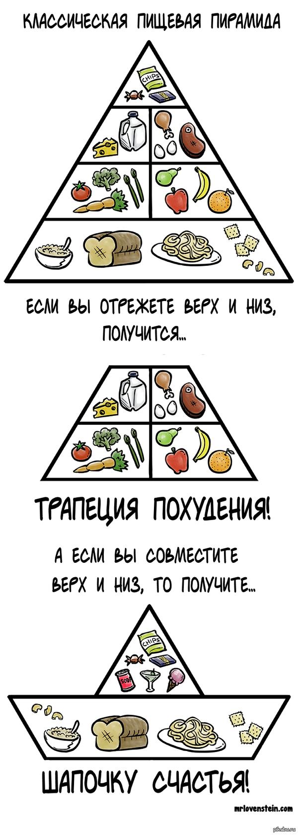Пищевая пирамида   mrlovenstein, комиксы, пищевая пирамида